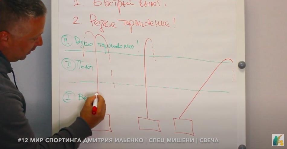 #12 Новое видео из цикла — Мир Спортинга Дмитрия Ильенко | Свеча